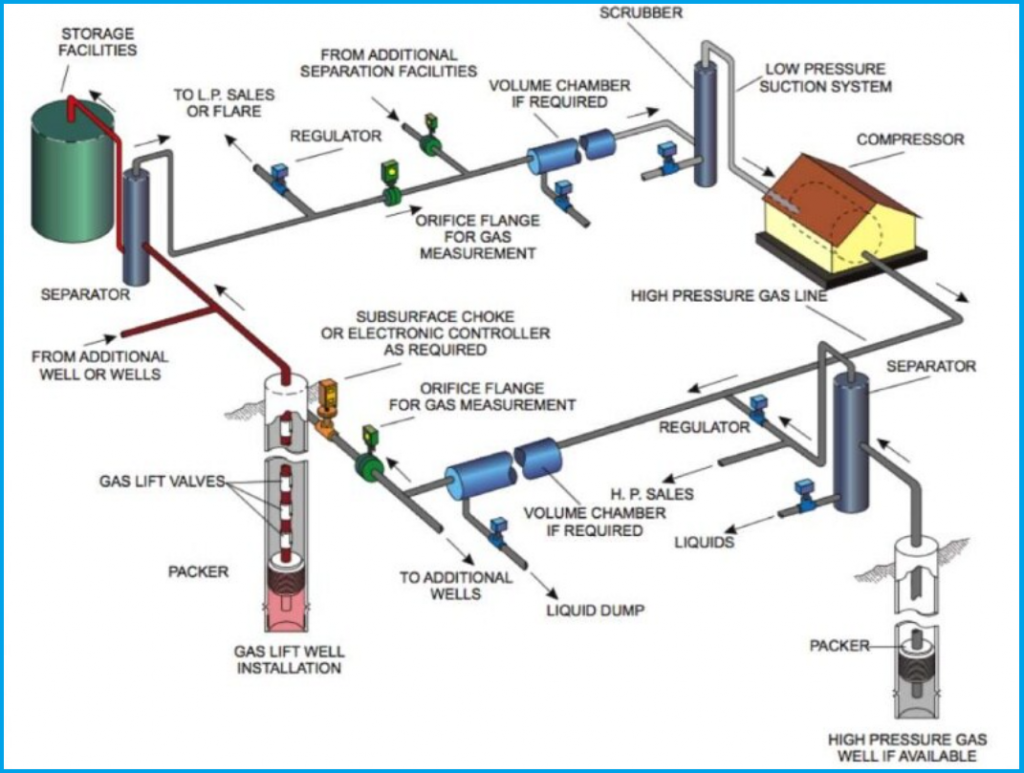 Components of a gas lift system