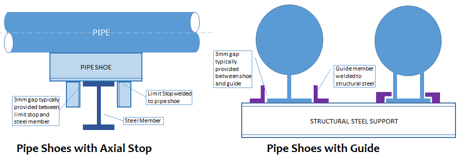Pipe Shoe support with Guide and line Stop
