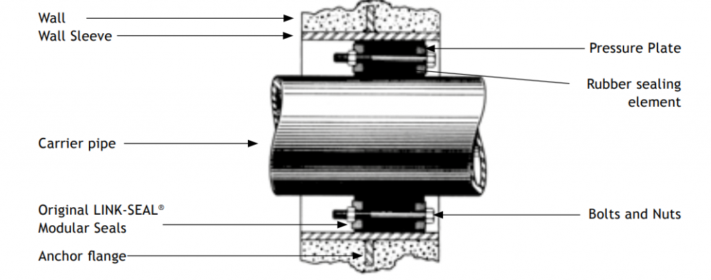Sectional drawing of Link-Seal working