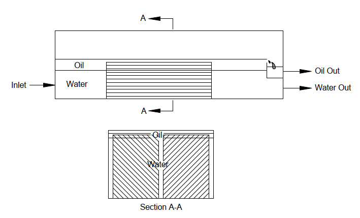 Schematic of a plate type Coalescer