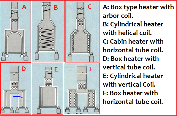 Types of Fired Heaters