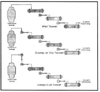 Typical tower vacuum system configuration