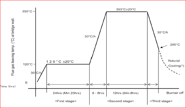 Heating curve for heater dry out.