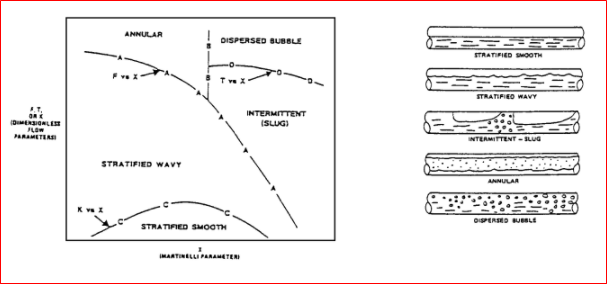 Flow pattern in two phase flow