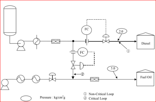A Typical Hydraulic Circuit