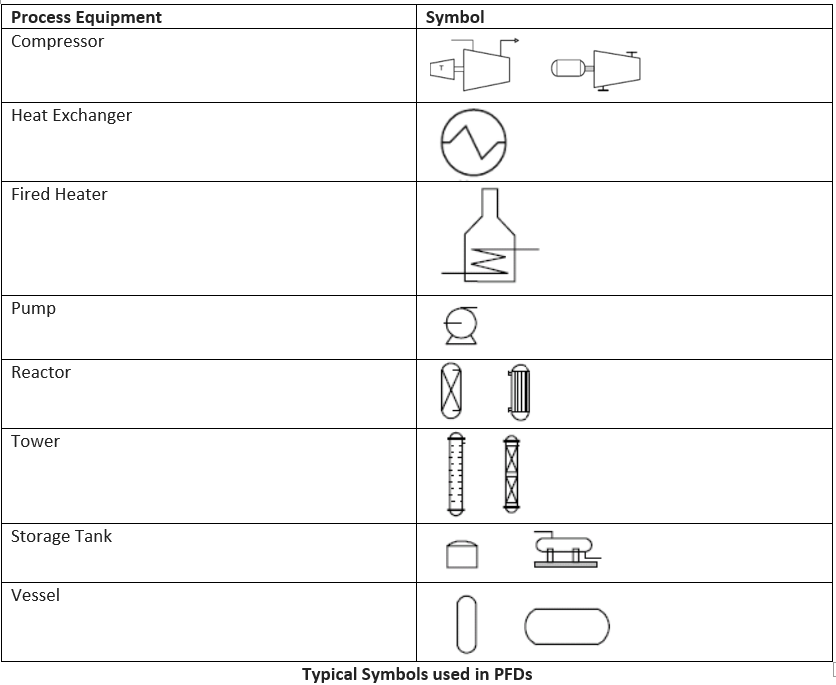 Typical Symbols used in PFD